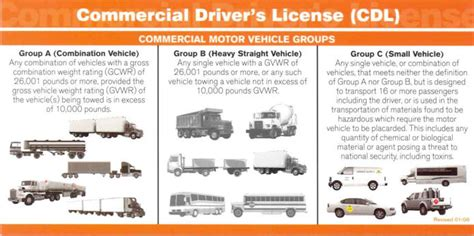 commercial drivers license class agency