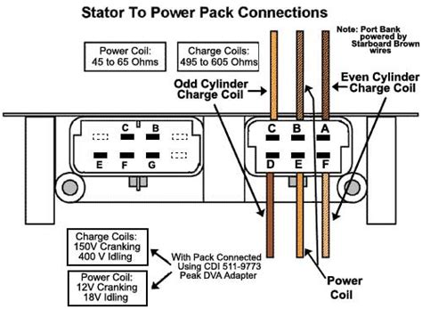 Johnson Outboard Wiring Diagram 50 Hp Pulse Pack by Johnson Outboard Motor Troubleshooting Impremedia Net