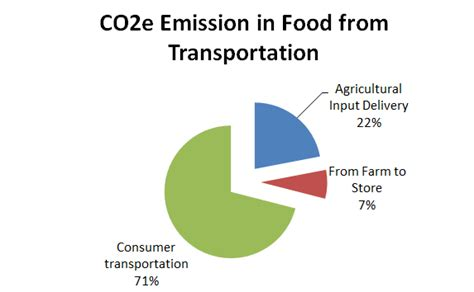 emissions cuisine green risks carbon footprint restaurants vs home cooking