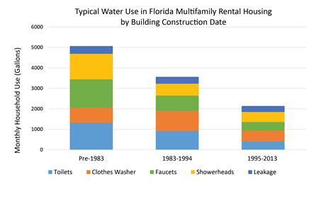 average electric bill for 2 bedroom apartment in ma average water bill for 1 bedroom apartment in florida