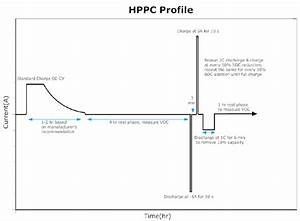 Hybrid Pulse Power Characterization  Hppc  Test Profile