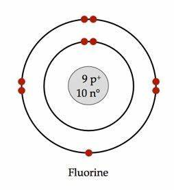 Bohr Model of Fluorine Chemistry Pinterest