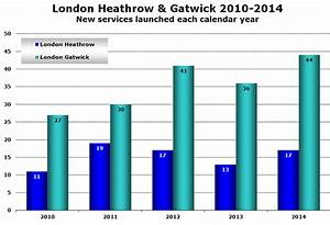 Will Heathrow Or Gatwick Get The Additional Runway They Want
