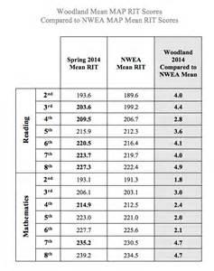 NWEA Map Scores Grade Level Chart