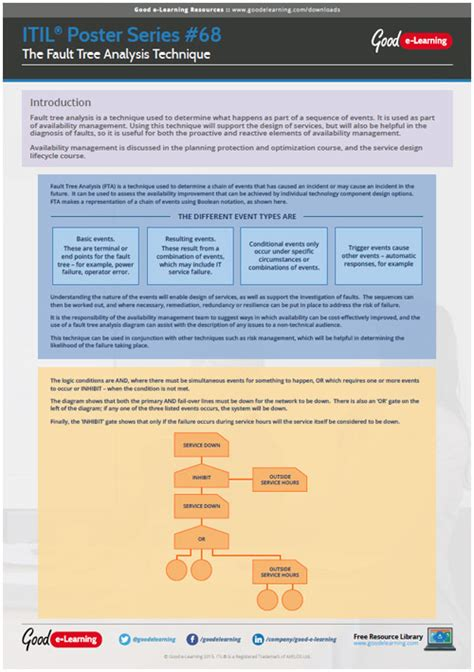 learning itil poster   fault tree analysis technique