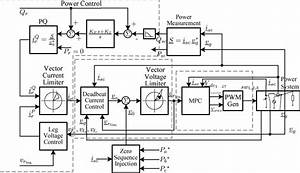 Block Diagram Of The Converter Control With Mpc And Zero