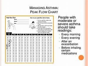 Asthma Classification Chart Asthma In Pregnancy Dr Muhammad Akram Khan Qaim Khani