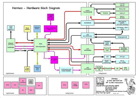 File Hardware Block Diagram Hpsdrwiki
