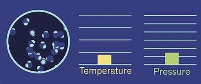 Pressure Temperature Molecules Gas Faster Move Increases