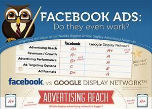 Does Facebook Advertising Really Work? - Alexander Moore ...