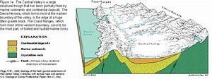 Central Valley  San Joaquin Valley Aquifer System