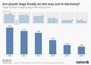 Chart  Are Plastic Bags Finally On The Way Out In Germany