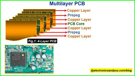 Types Pcb Different Printed Circuit Board