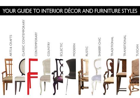 interior decor  furniture styles explained