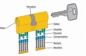 Changer un canon de serrure devisser la serrure enlever for Porte de garage coulissante jumelé avec tarif porte blindée fichet