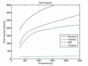 The Specific Heat Capacity Of Select Materials As A