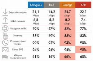 Comparatif Box Internet 2016 : quel op rateur a le meilleur r seau mobile en 2018 entre free orange sfr et bouygues tech ~ Medecine-chirurgie-esthetiques.com Avis de Voitures