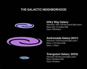 Which is bigger: Andromeda Galaxy or the Milky Way Galaxy?