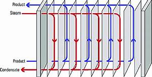 Schematic Of A Plate Heat Exchanger  47