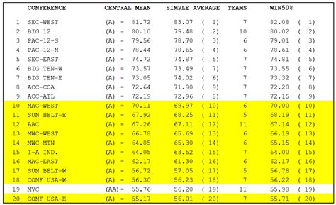 College Sports Journal Sagarin Group of Five Top 25–FINAL ...
