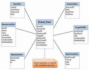 Logical Star Schema Of Event Repository