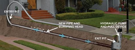 Trenchless Sewer Repair  Theplumbingprocom. Ford Dealership Pennsylvania. Autumn Leaves Assisted Living. Where To Find Good Employees. Help Me Grow My Business Jobs Medical Coding. Lantana Family Dentistry Top Nursing Programs. Dutchess Center For Rehabilitation And Healthcare. Dual Diagnosis Treatment Centers In California. Verizon Text Message Transcripts