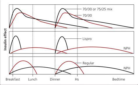 insulin management  type  diabetes mellitus