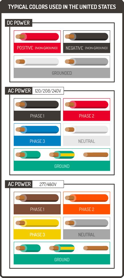 Wire Color Coding Graphic Products