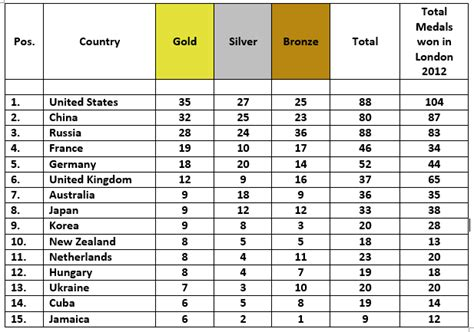 2016 olympics medal table image gallery olympic medals table