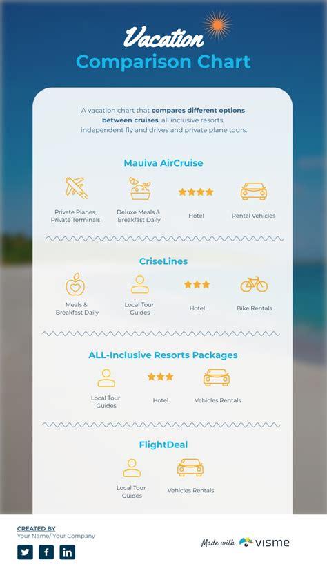 Vacation Comparison Chart - Infographic Template   Visme