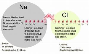 Valence Electron Diagram