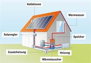 Lohnt Sich Solarthermie : solarthermie oder photovoltaik lohnt sich solarenergie ~ Watch28wear.com Haus und Dekorationen