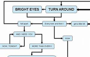Total Eclipse Of The Heart  Flowchart Video  The Poke