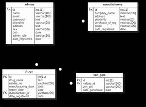 1  The Use Case Diagram Of The System 4 3 1 Entity
