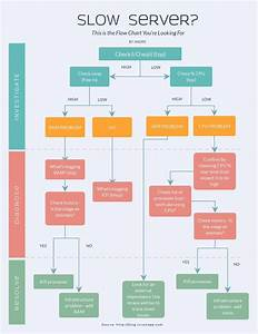 23 Clever Workflow Process Diagram Template Design Ideas
