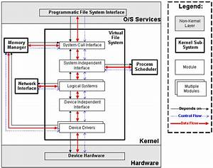 Conceptual Architecture Of The Linux Kernel