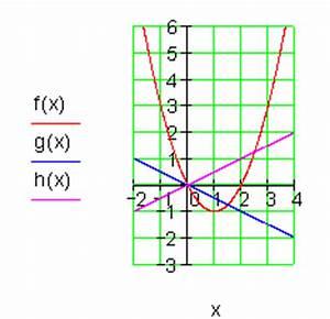 Schnittpunkte Mit Koordinatenachsen Berechnen : l sungen parabel und gerade iii ~ Themetempest.com Abrechnung