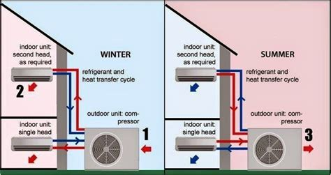 Split Ac System Diagram by Electrical Wiring Diagrams For Air Conditioning Systems