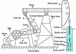 Overall Structure Of Beam Pumping System