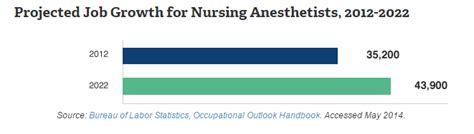 united states bureau of statistics anesthetist salary complete information