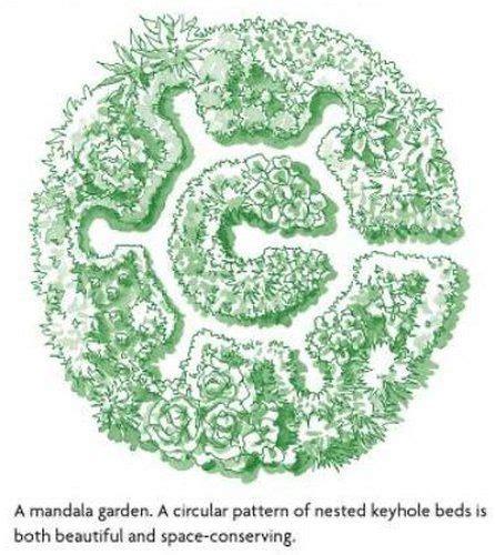 mandala garden design permaculture design permaculture and mandalas on pinterest