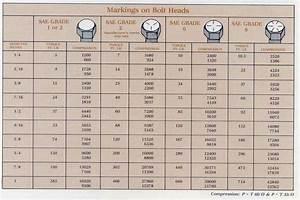 Metric Bolt Torque Charts