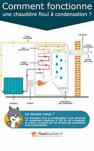 A Quoi Sert Un Four Vapeur : comment fonctionne une chaudi re fioul condensation ~ Premium-room.com Idées de Décoration