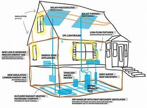 Energy Efficient House Plans