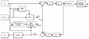 H 264   Avc Video Encoder Block Diagram An Input Frame Or