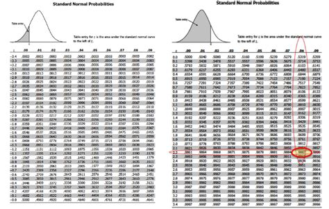 probability normal standard score tables read lesson between sample