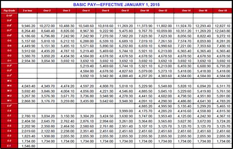 military pay tables dfas  wwwmicrofinanceindiaorg