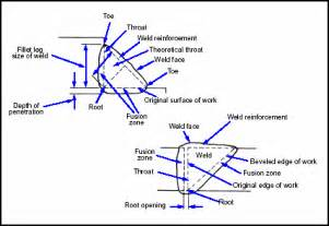 Fillet Weld Terminology