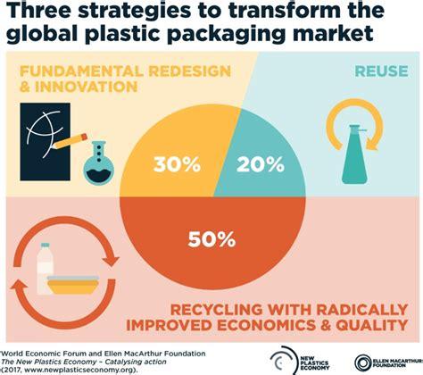 veolia si鑒e social sette partner per la plastics economy