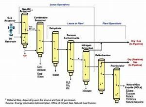 Natural Gas Processing Market - Investment U